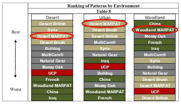 Camos norteamericanos: actuales y los próximos MARPAT-Patterns-by-Environment_small
