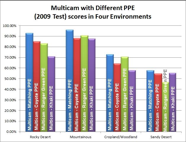 Camos norteamericanos: actuales y los próximos Multicam-Different-PPE-2009